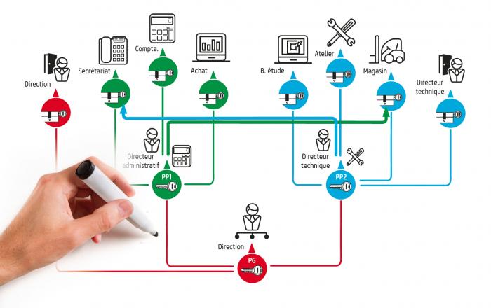 Organigramme de clés - passe générale